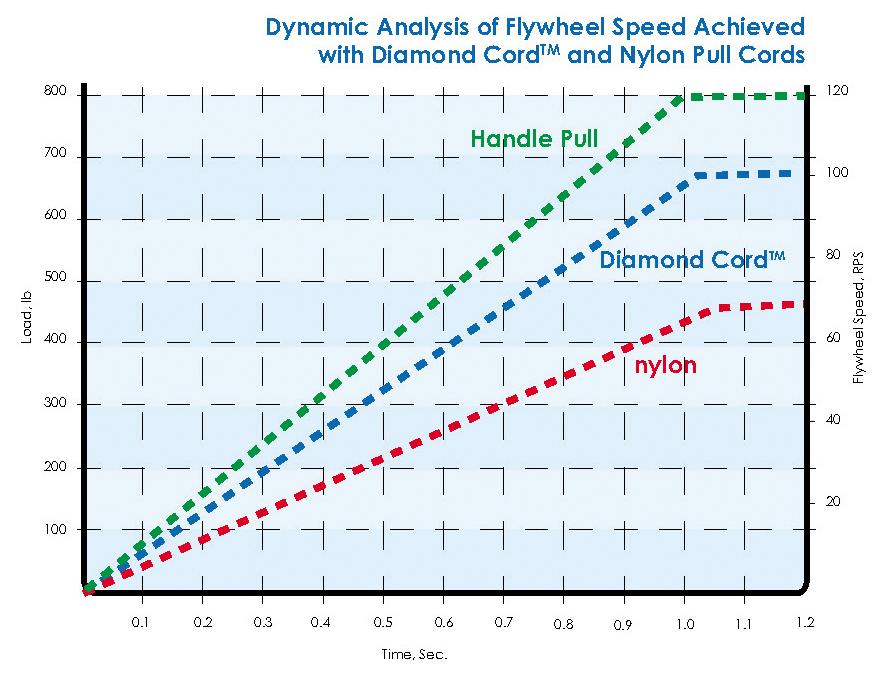 DynamicAnalysisDiamondcord 1