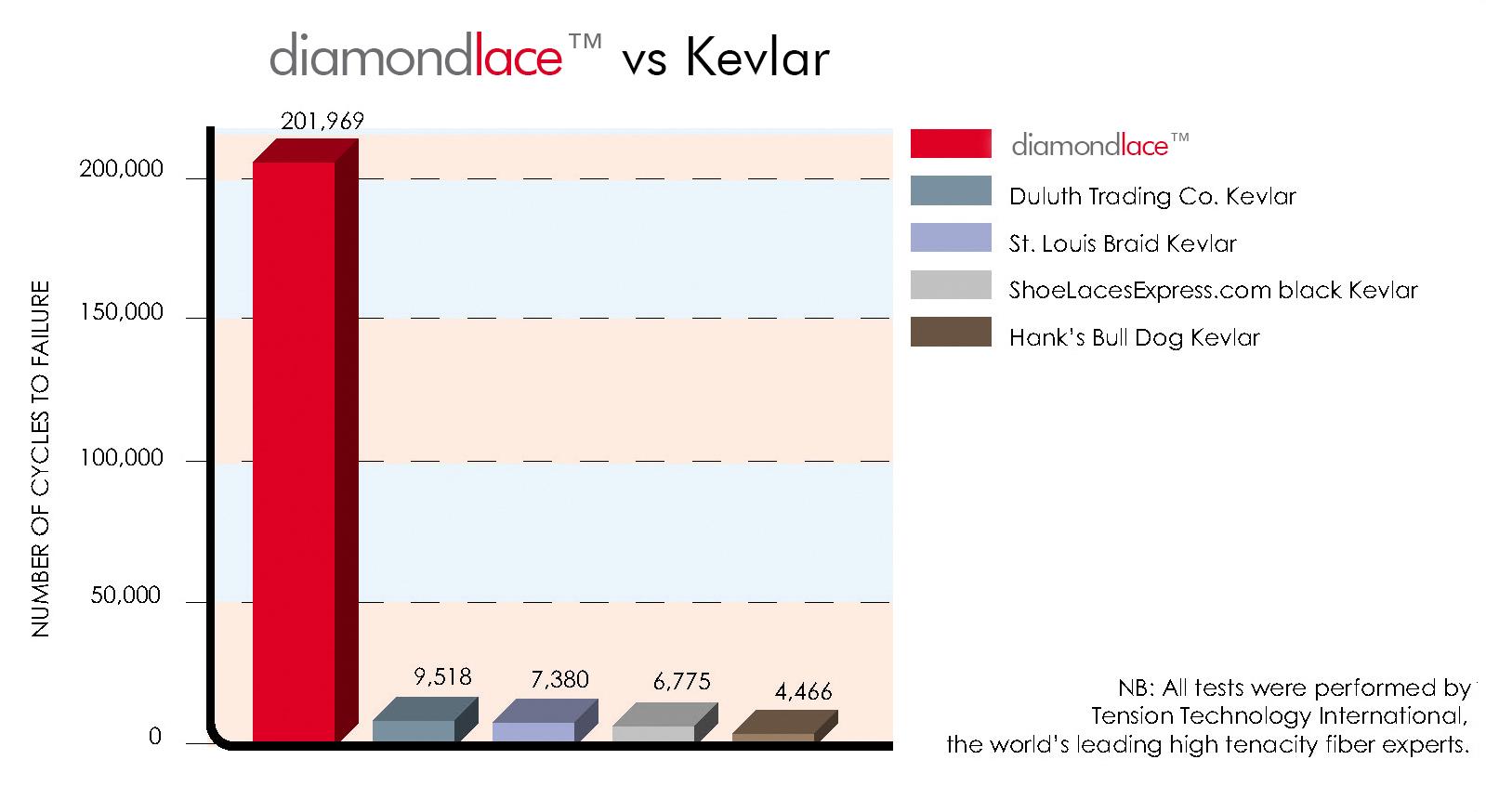 kevlar boot laves vs diamondlace™