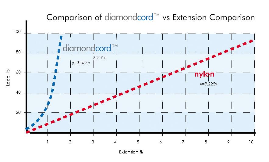 diamondcord™ vs nylon starter cord